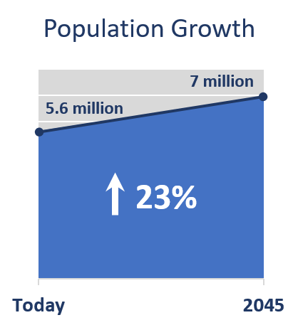 MWCOG_populationGrowth