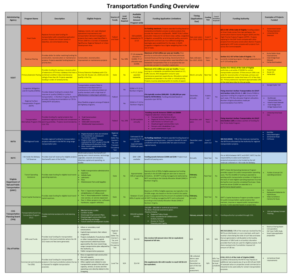 transportation-funding-overview-chart