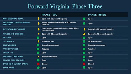 Phase II vs Phase III.300web